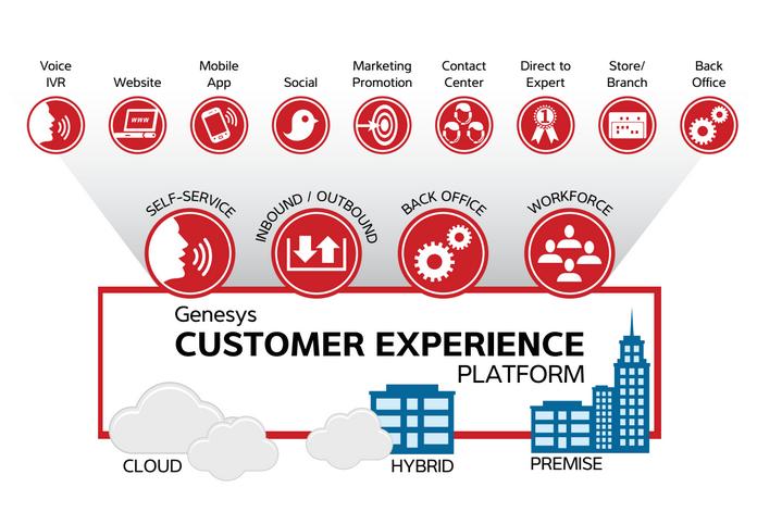 Customer Experience Platform Esi